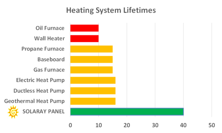 Heating System Lifetimes