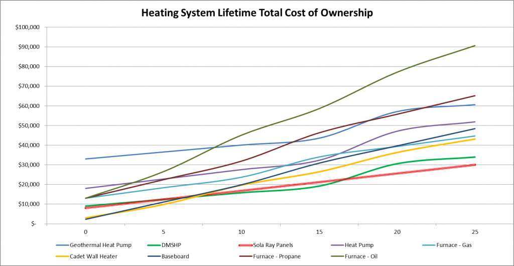 Heating System Lifetime Total Cost of Ownership