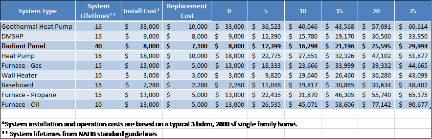 Total Cost of Ownership Table