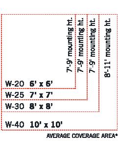 Infratech W Series Range